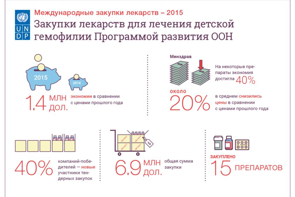 2016-04-06-hemophilia-rus-e1460019737107