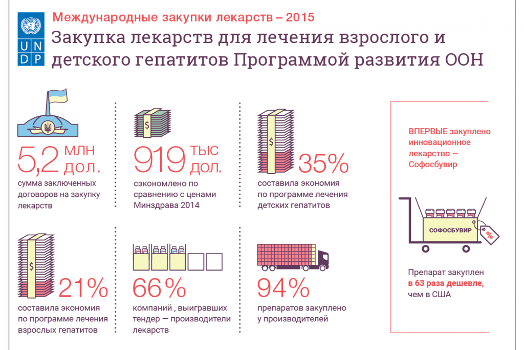 Hepatitis-rus-e1466514922287