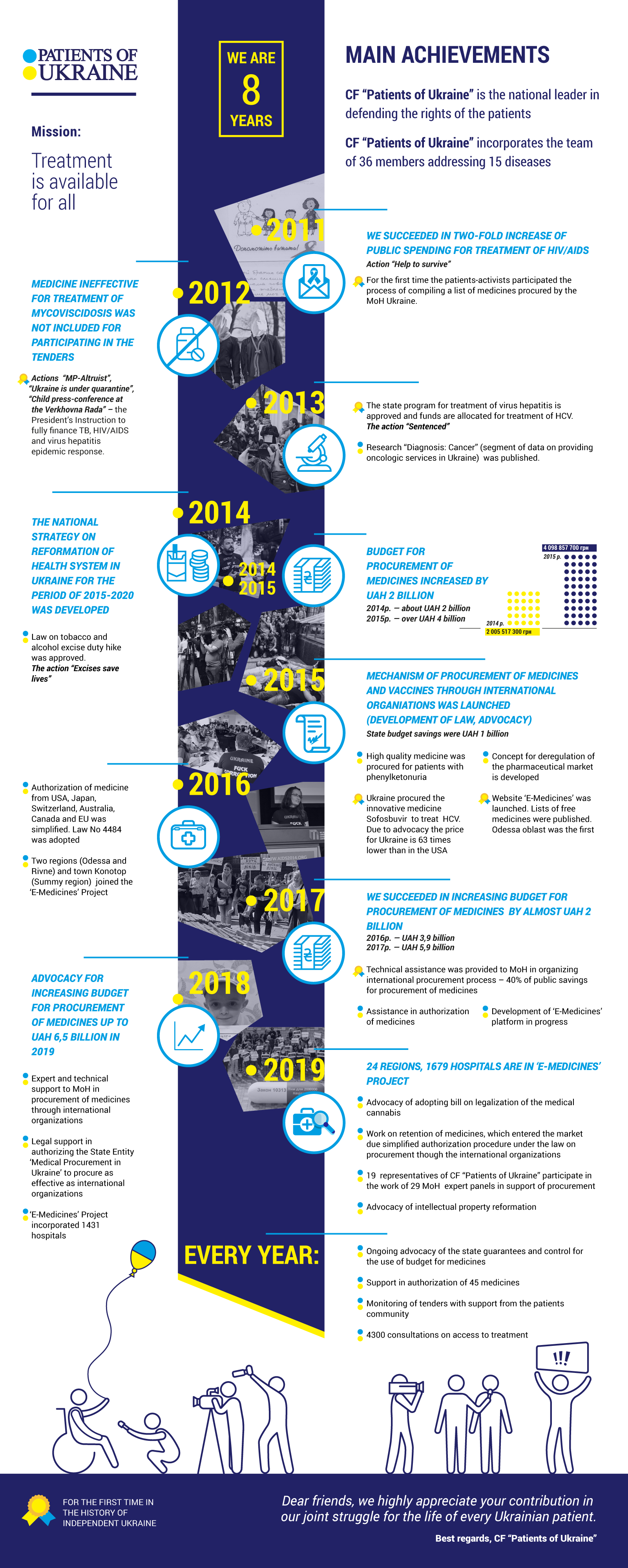 Eight Years of our Activities. Inforgraphics