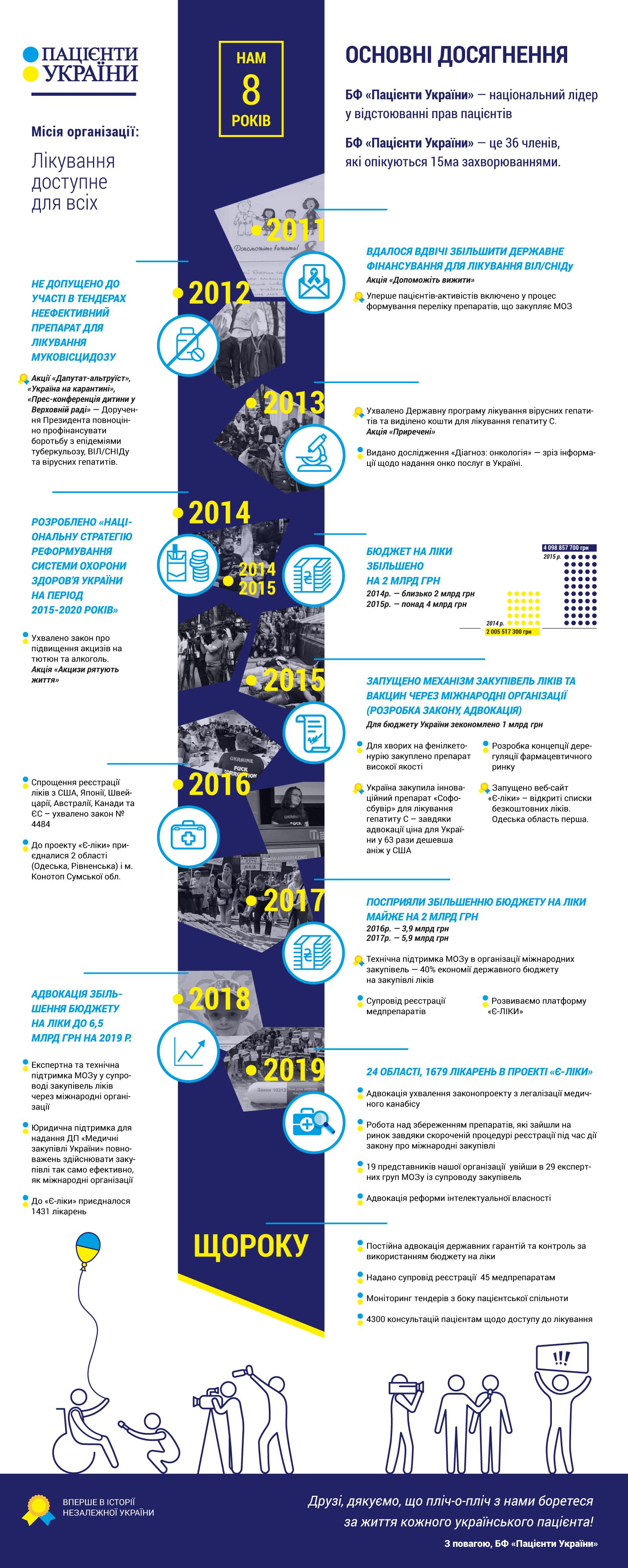 8 років діяльності БФ «Пацієнти України»