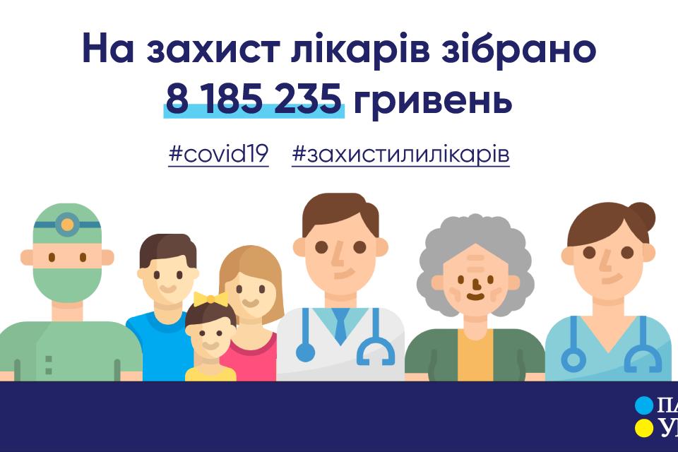 На захист лікарів від коронавірусу зібрано більше 8 мільйонів гривень — БФ «Пацієнти України»