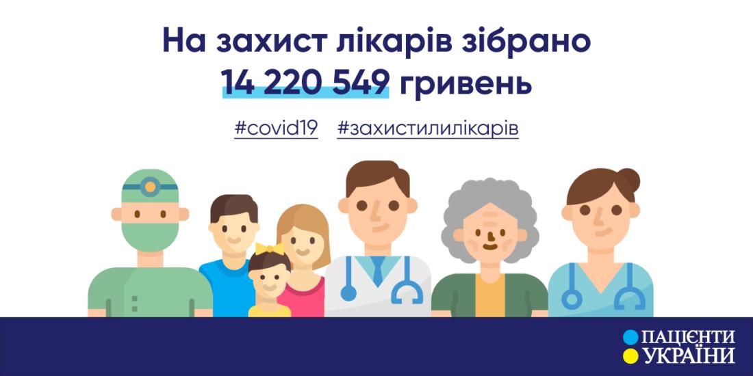 На захист лікарів від коронавірусу зібрано більше 14 мільйонів гривень — БФ «Пацієнти України»